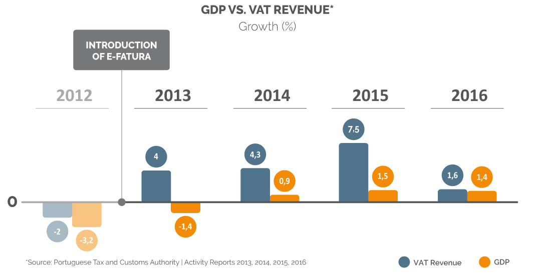 Comparison of yearly VAT revenues and GDP growth